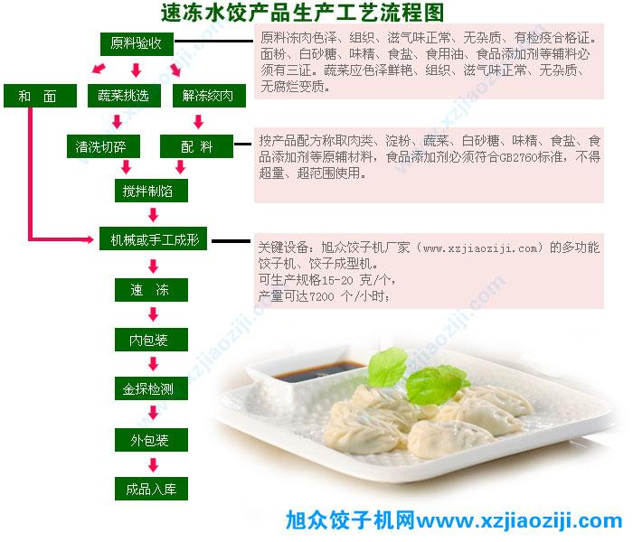 多功能饺子机速冻水饺生产工艺流程图